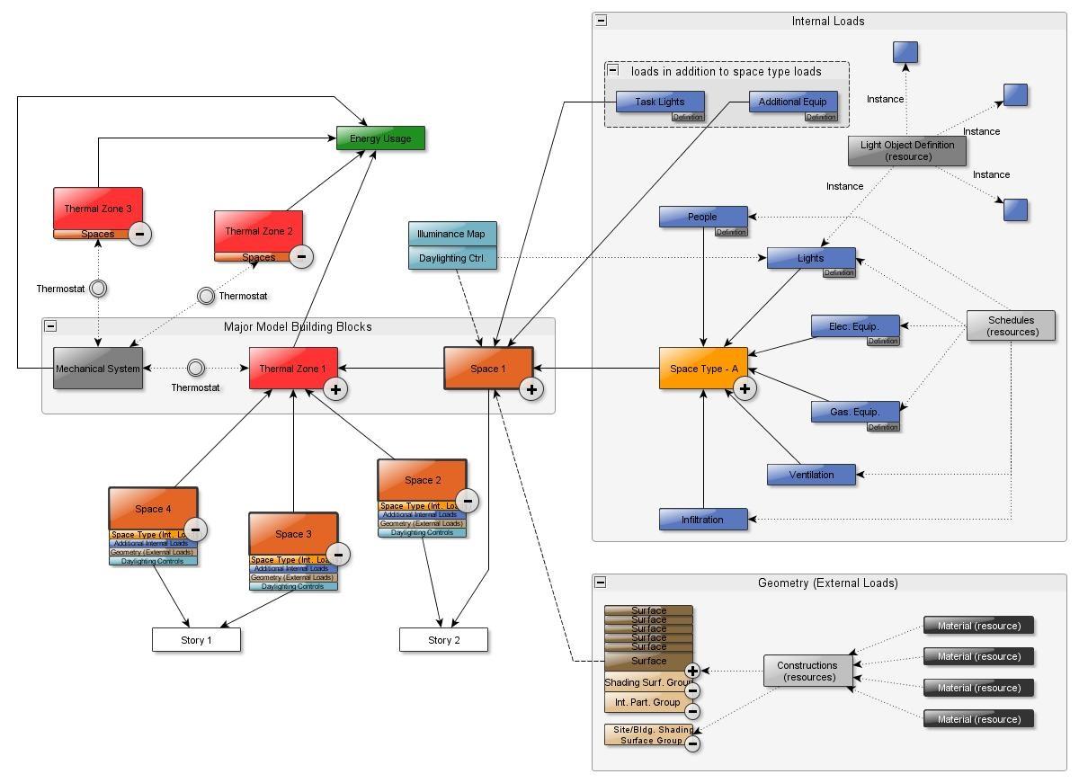 OpenStudio Relationship diagram