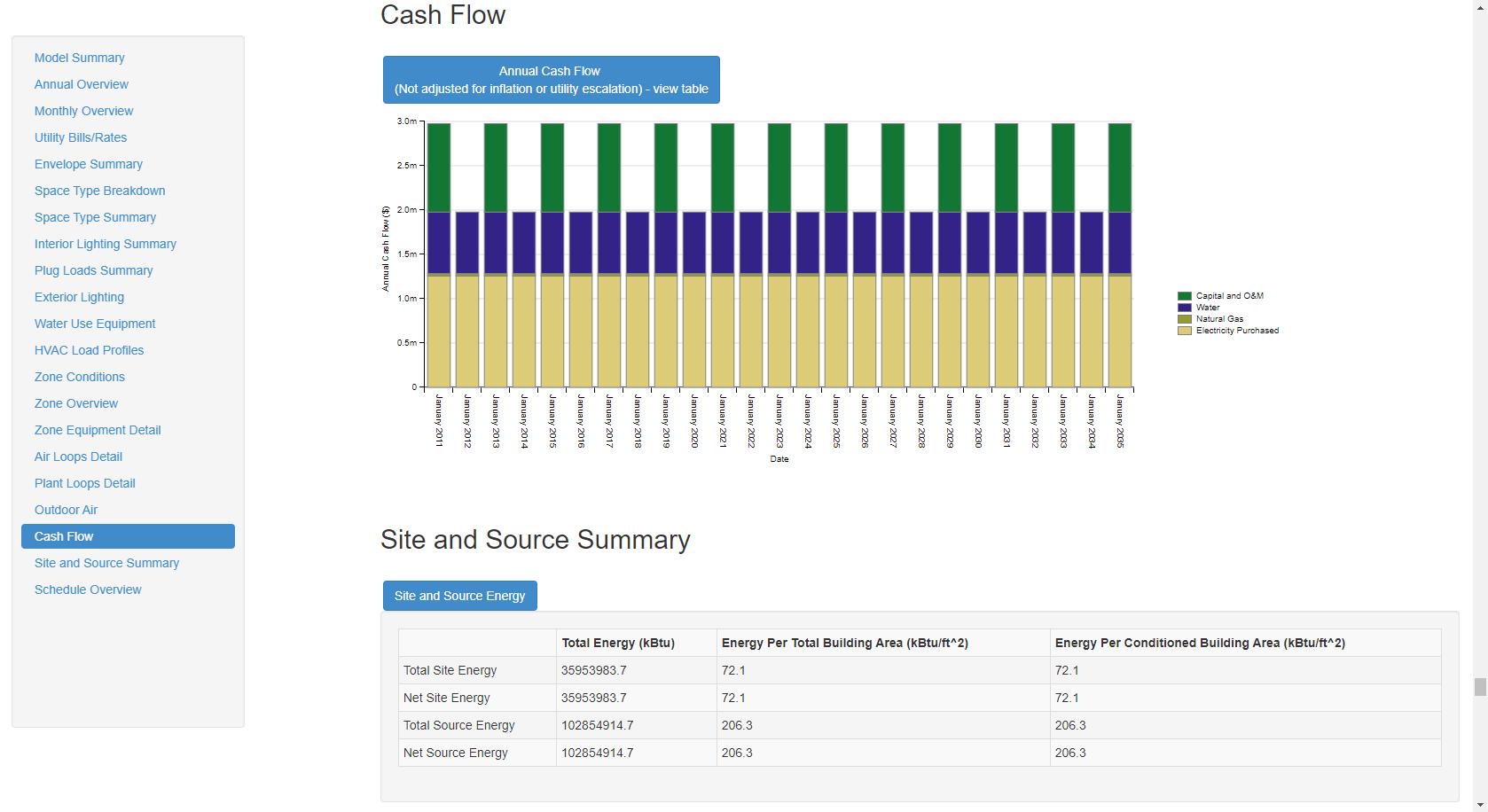 Openstudio results measure openstudiosupsup user docs cash flow chart geenschuldenfo Choice Image